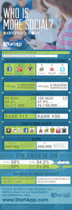 who-is-more-social-ios-vs-android-infographic